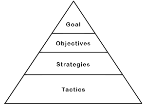 Reaching your goals means building a strong foundation of objectives, strategies, and tactics.